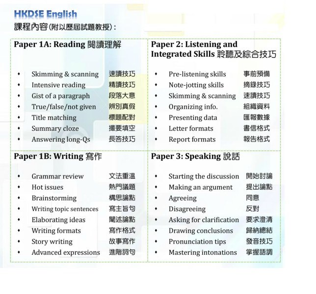 HKDSE English 課程內容(附以歷屆試題教授) : Paper 1A: Reading閱讀理解 Paper 2: Listening and Integrated Skills聆聽及綜合技巧 速讀技巧 精讀技巧 段落大意 辨別真假 標題配對 撮要填空 長答技巧 Pre-listening skills Note-jotting skills Skimming & scanning Organizing info. Presenting data Letter formats Report formats 事前預備 摘錄技巧 速讀技巧 組織資料 匯報數據 書信格式 報告格式 skimming & scanning . Intensive reading True/false/not given Summary cloze .Gist of a paragraph *Title matching Answering long-Qs Paper 1B: writing寫作 Paper 3: Speaking說話 Grammar review Hot issues Brainstorming writing topic sentences Elaborating ideas Writing formats 文法重溫 熱門議題 構思論點 寫主旨句 闡述論點 寫作格式 故事寫作 進階詞句 Starting the discussion Making an argument Agreeing Disagreeing Asking for clarification Drawing conclusions Pronunciation tips Mastering intonations 開始討論 提出論點 同意 反對 要求澄清 歸納總結 發音技巧 掌握語調 . . * 'Story writing · Advanced expressions .  text,font,line,document,area