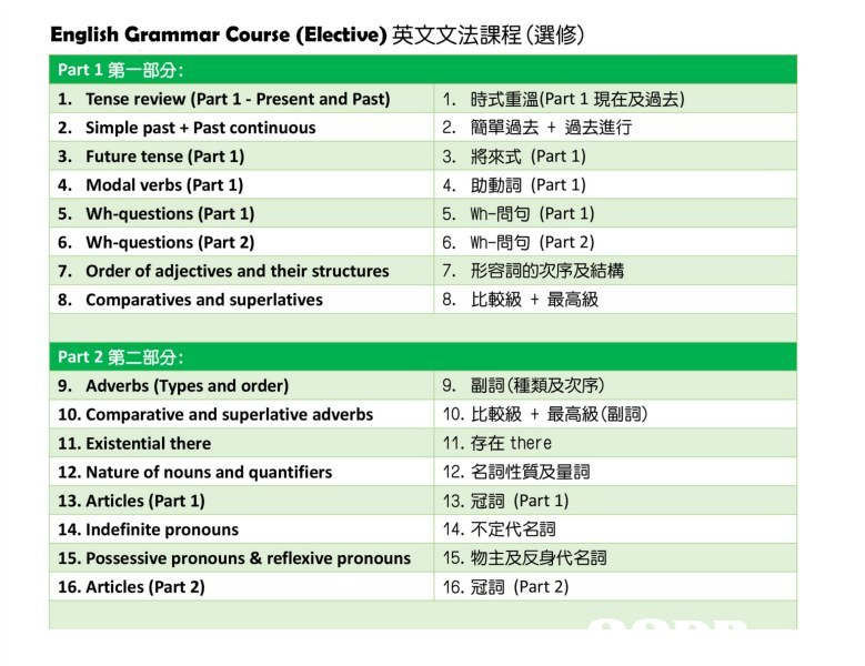 English Grammar Course (Elective)英文文法課程(選修) Part 1第一部分: 1. Tense review (Part 1-Present and Past) 1 .時式重溫(Part 1現在及過去) 2. Simple past +Past continuous 3. Future tense (Part 1) 4. Modal verbs (Part 1) 5. Wh-questions (Part 1) 6. Wh-questions (Part 2) 7. Order of adjectives and their structures 8. Comparatives and superlatives 2· 3, 4· 5. 6. 7· 8· 簡單過去+過去進行 將來式(Part 1) 助動詞(Part 1) Wh-問句(Part 1) Wh-問句(Part 2) 形容詞的次序及結構 比較級+最高級 Part 2第二部分 9. Adverbs (Types and order) 10. Comparative and superlative adverbs 11. Existential there 12. Nature of nouns and quantifiers 13. Articles (Part 1) 14. Indefinite pronouns 15. Possessive pronouns & reflexive pronouns 16. Articles (Part 2) 9·副詞(種類及次序) 10,比較級+最高級(副詞) 11.存在there 12,名詞性質及量詞 13·冠詞(Part 1) 14·不定代名詞 15,物主及反身代名詞 16·冠詞(Part 2)  text
