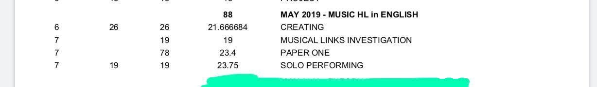 MAY 2019 MUSIC HL in ENGLISH 88 CREATING 6 21.666684 MUSICAL LINKS INVESTIGATION 19 19 78 23.4 PAPER ONE 7 19 19 23.75 SOLO PERFORMING 7 2268 26 CO NNN,Text,Font,Green,Blue,Line